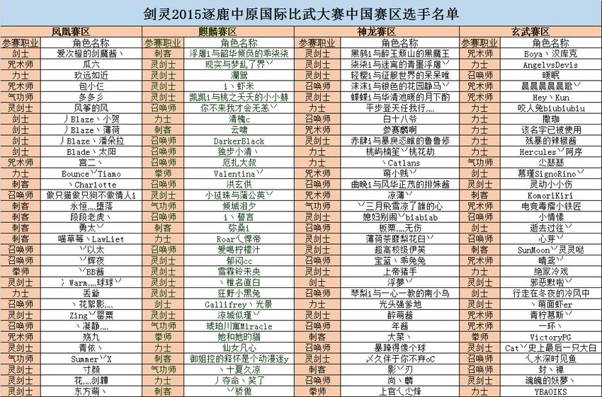 剑灵2015逐鹿中原国际大赛参赛名单
