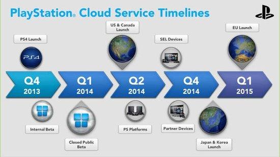 PS Now云服务将在2015年完成全球布局
