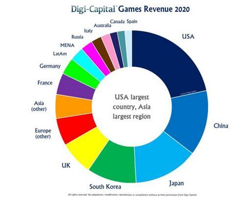 Digi-Capital:16年全球游戏软件收入900亿美元