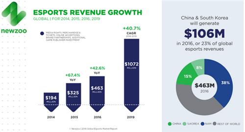 2016年电竞市场收入4.63亿美元 同比上升43%