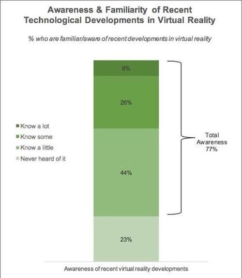 VR认知度调查:77%用户对VR发展有所了解