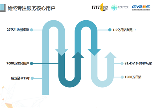 17173赵佳:分享未来 从核心玩家洞察VR游戏