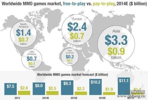 2014全球游戏排行榜_2014全球网游赚钱排行:坦克世界第5