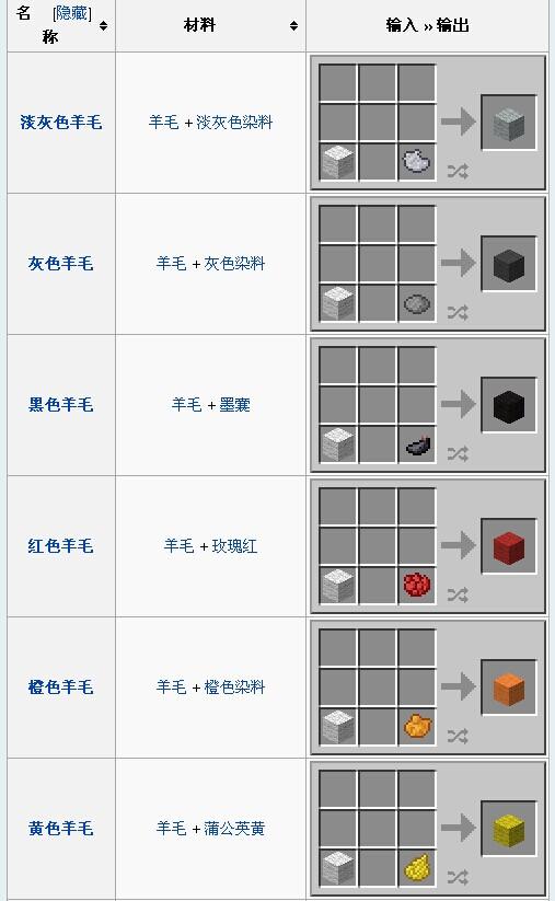 《我的世界》羊毛介绍以及合成方法