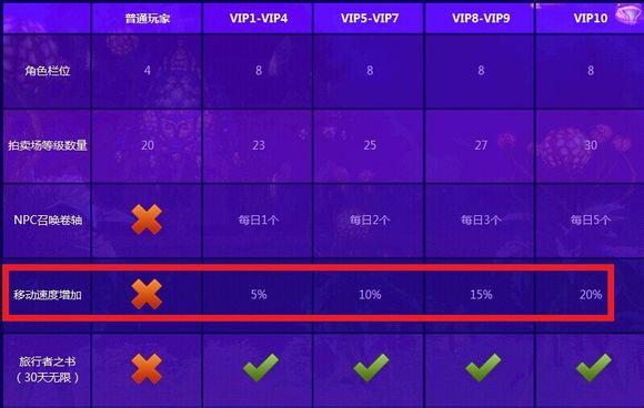 VIP特权功能出炉 和平速度快你20个百分点