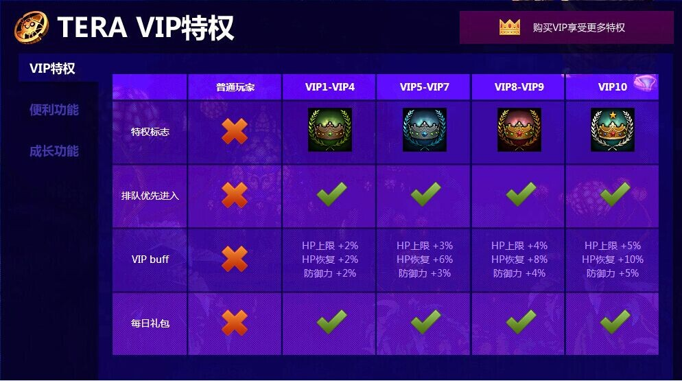 《TERA》VIP特权系统介绍 VIP+道具收费