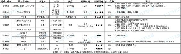天谕中期升级活动推荐 30-50级阶段练级指南
