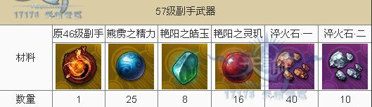 天谕55-64级金装合成材料及数量一览