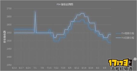 9月上半月(1日-15日)主机&游戏价格综述